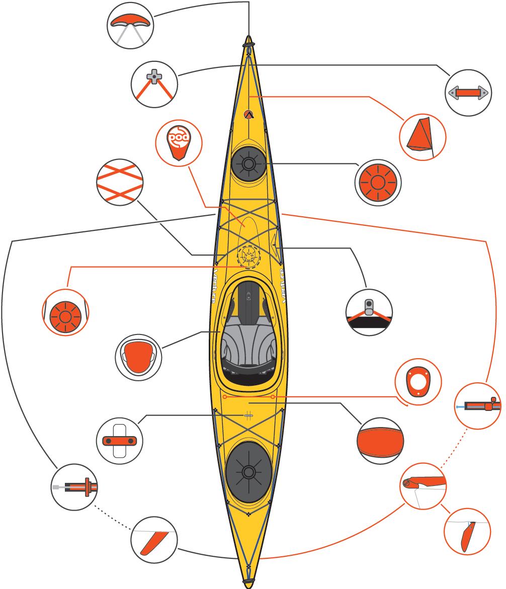 Features - Venture Kayaks